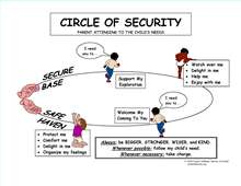 Thumbnail image of the Circle of Security