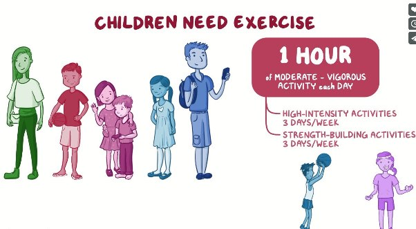 Graphic showing childhood exercise needs