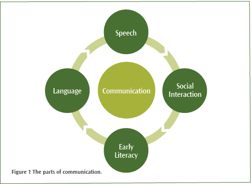 Diagram showing the parts of a child's communication