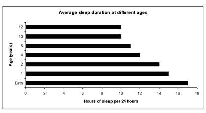 Graph showing average sleep duration at different ages