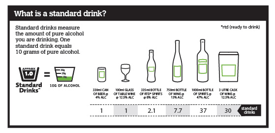 Graphic showing standard drink sizes